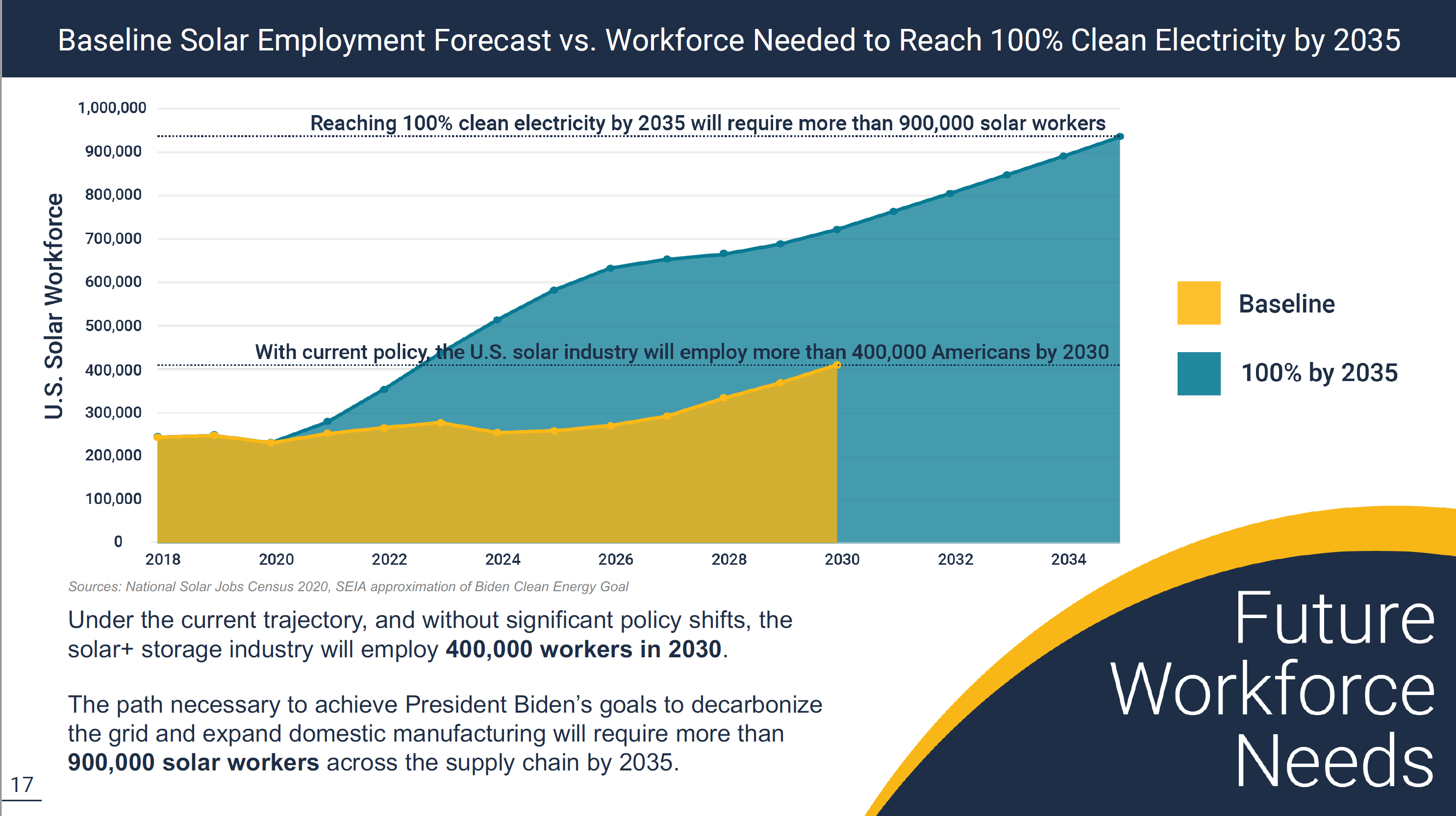 Building the Solar/PV Workforce