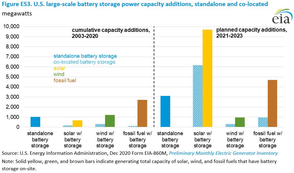 Battery Energy Storage Growth